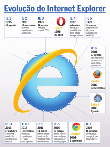 Evolução do Internet Explorer